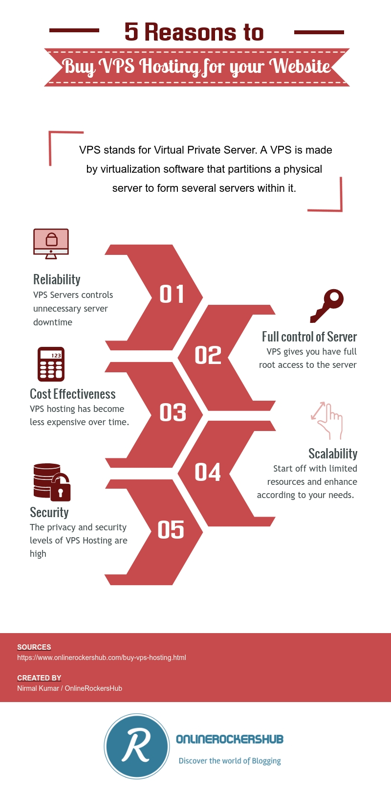 Five reasons why you need to buy VPS Hosting for your website Infographic