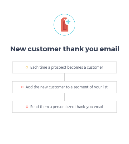 Workflow of a Thank you email in Marketing Automation