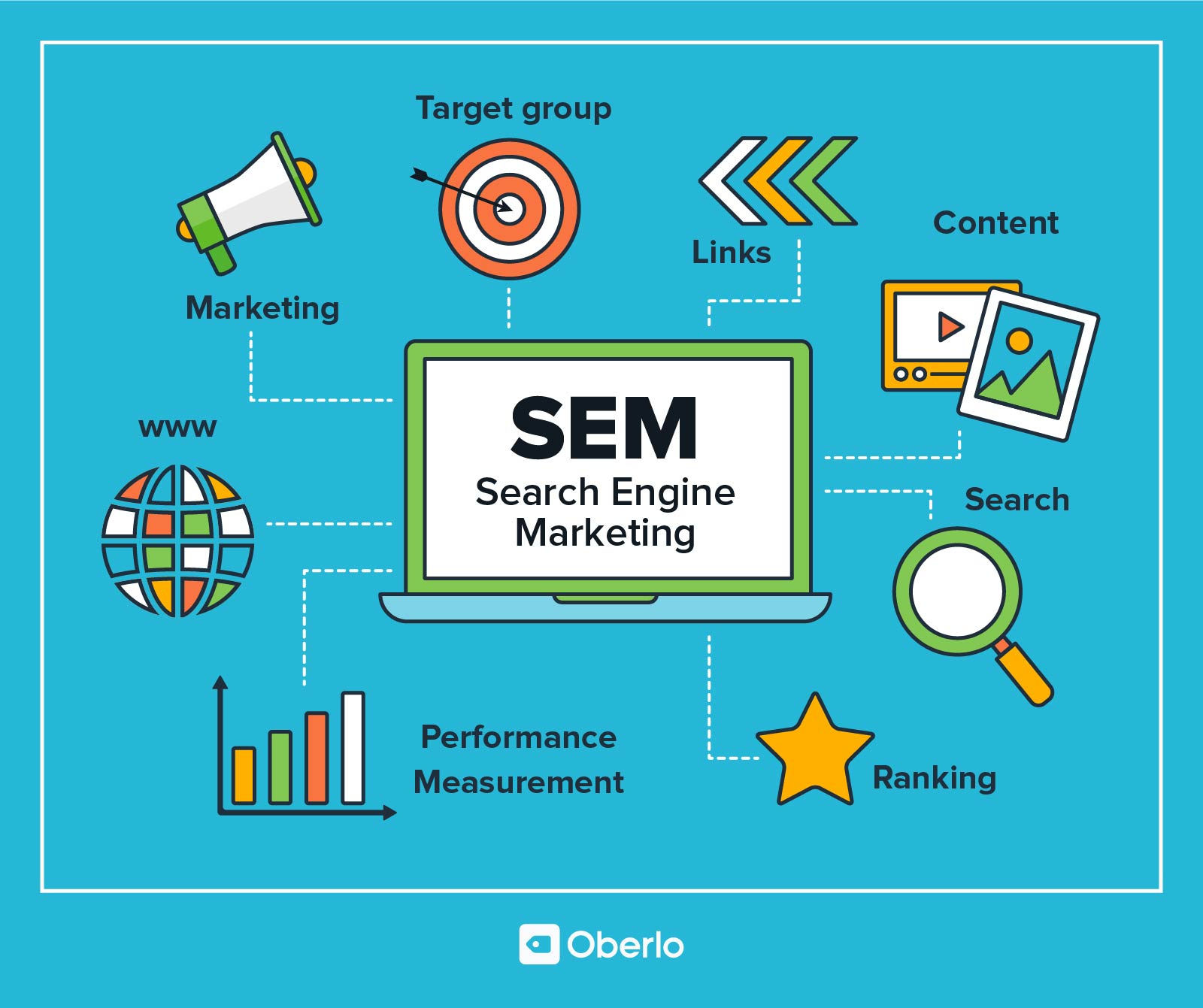 SEM - Search Engine Marketing